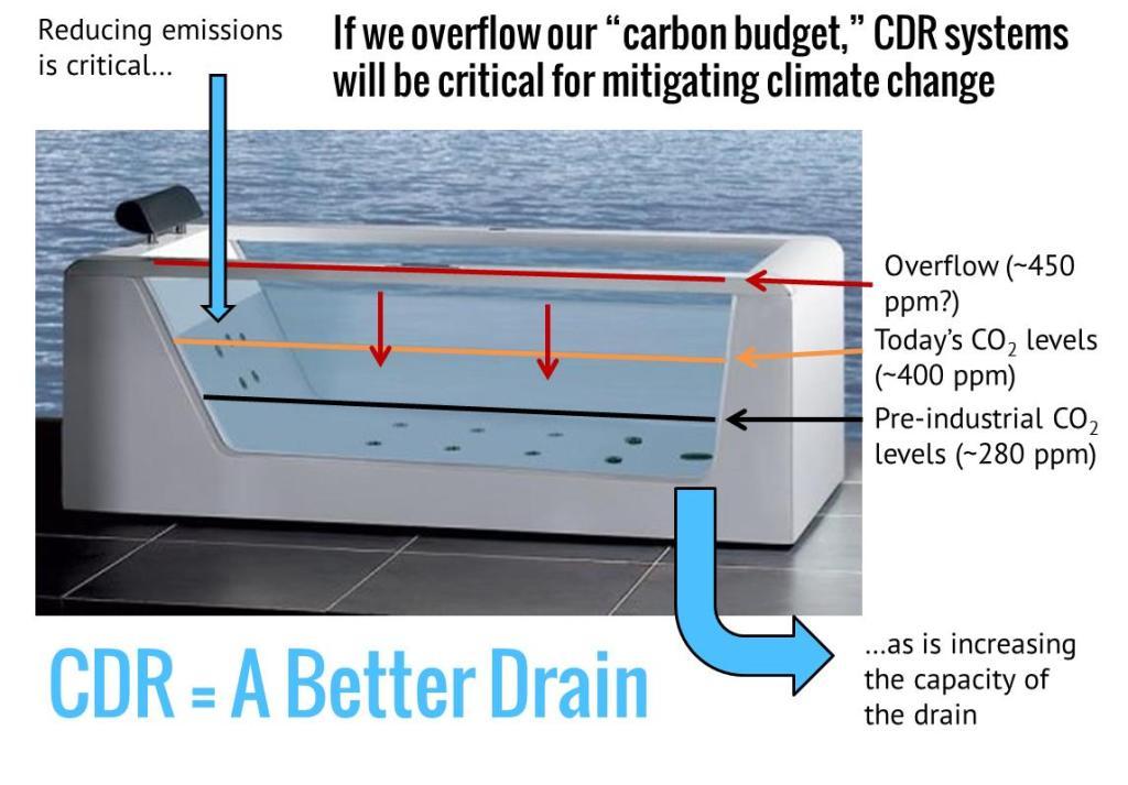 CDR=A Better Drain