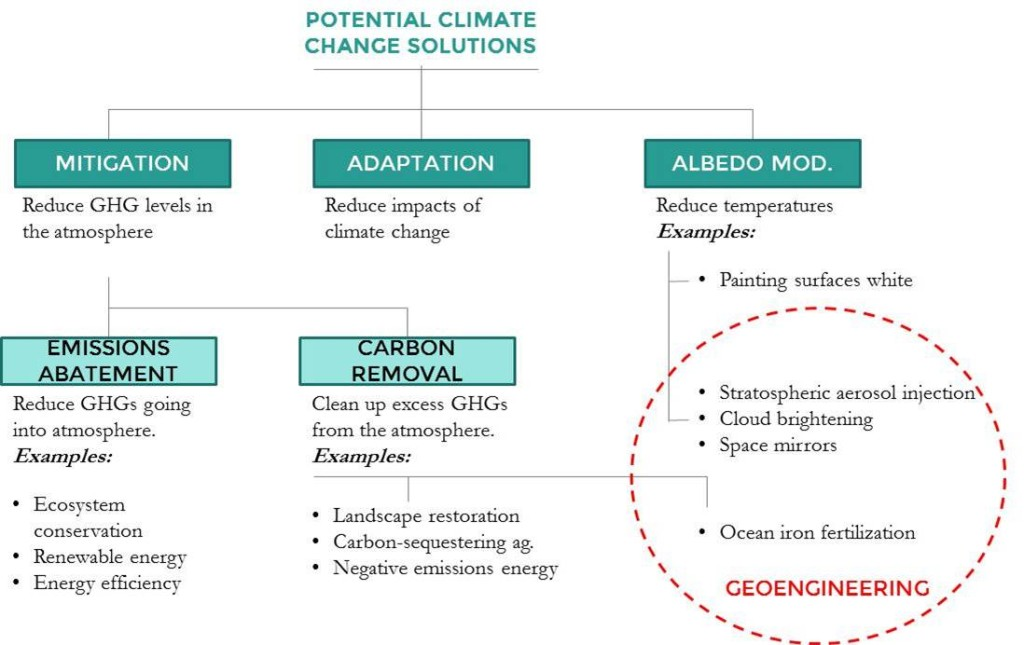 Alternative Climate Soultions Taxonomy (1)