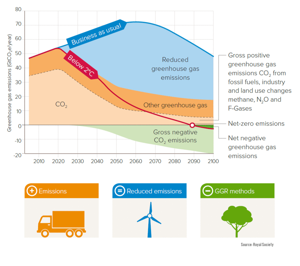 A chart showing greenhouse gas trends over the 21st century, with emissions abatement sharply reducing emissions, supplemented by large-scale GGR starting by 2030 and achieving net-negative emissions around 2090.